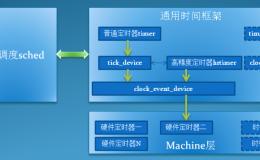 linux系统时间管理【显哥出品,必为精品】