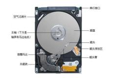 磁盘管理及fdisk、gdisk的分区【显哥出品,必为精品】