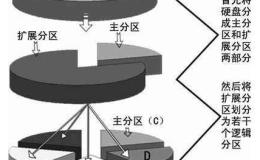 磁盘两种挂载方式以及swap分区相关知识【显哥出品,必为精品】