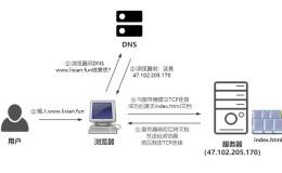 【Linux运维架构】http协议基础