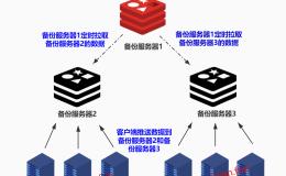 【Linux运维架构】第二篇 Rsync备份服务实战