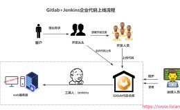 大型企业架构部署之搭建Gitlab+Jenkins自动化部署代码项目
