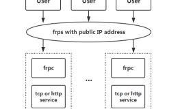 (frp整理大全)frp内网穿透实现多服务端内网转发【显哥出品,必为精品】
