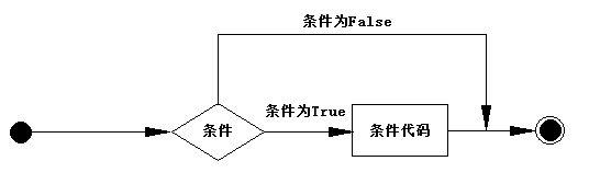 【Python入门】(五)、if判断条件语句