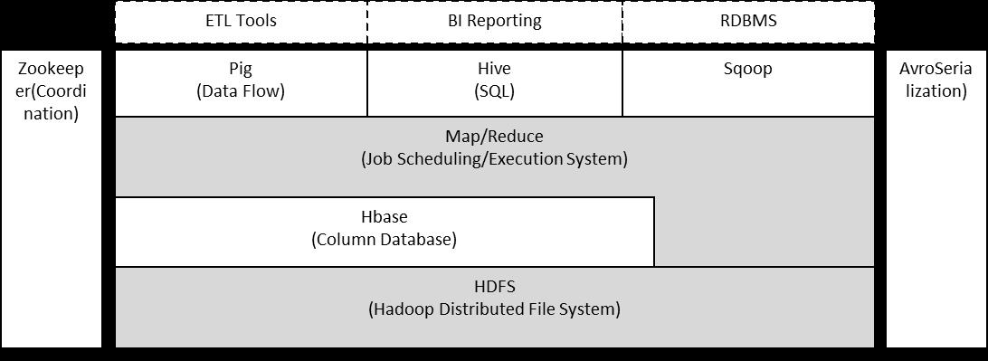 Hadoop体系架构概述