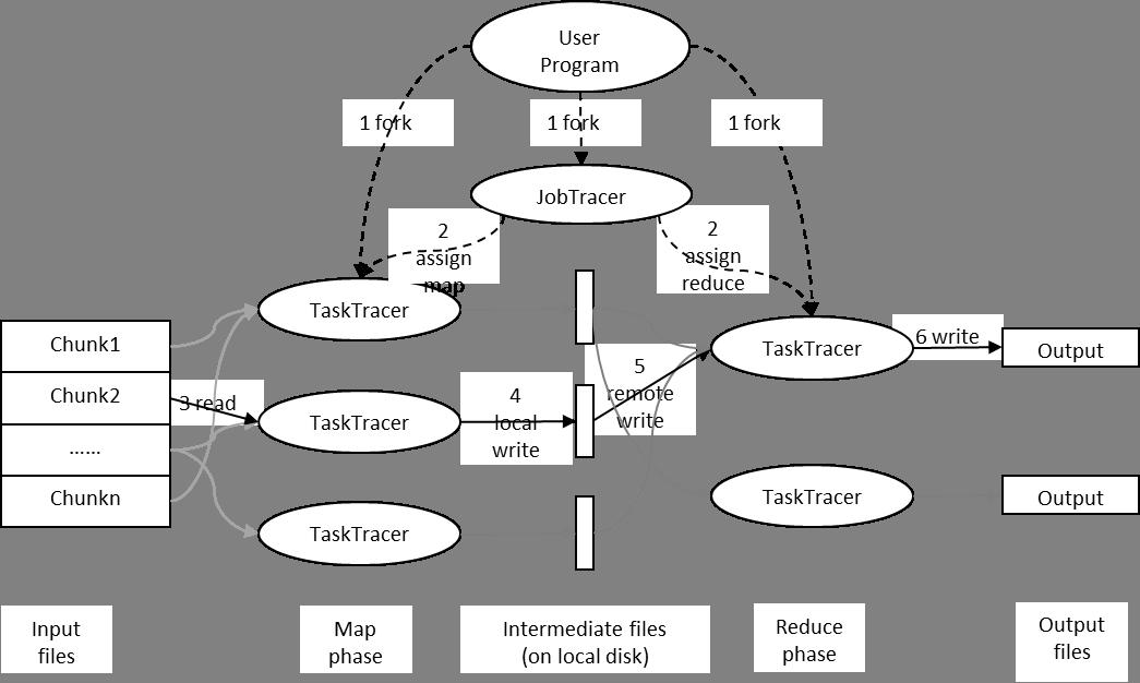 Map/Reduce模型
