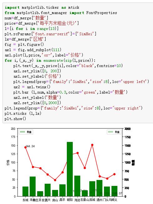 Python数据分析实战(二)租房数据统计分析