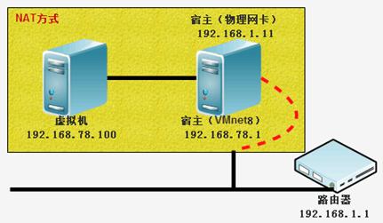 VMware虚拟机的三种网络类型选择