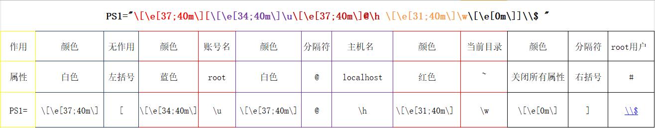 Linux命令提示符PS1参数详解——定制你的个性配置