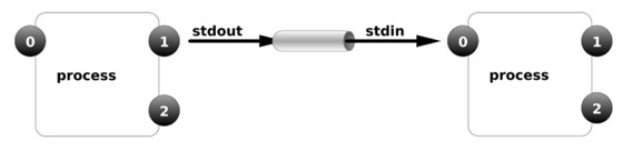 输入输出重定向的详解及管道符【显哥出品,必为精品】