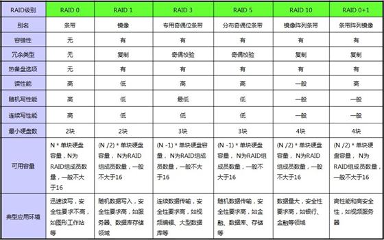 磁盘阵列RAID及逻辑卷LVM管理【显哥出品,必为精品】