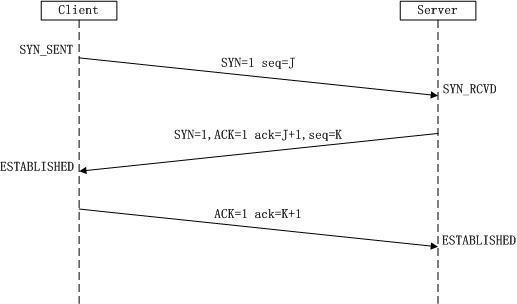 对TCP三次握手四次分手还不清楚,超简单解析