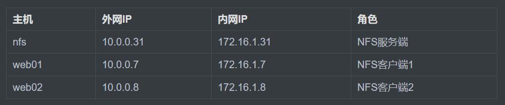 【Linux运维架构】NFS服务共享存储实战