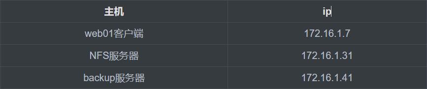 【Linux运维架构】Sersync实时同步架构实战