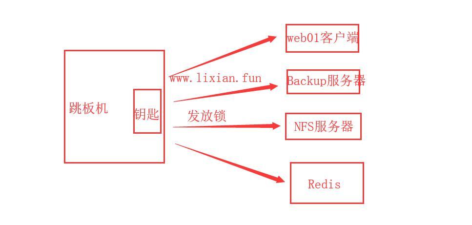 【Linux运维架构】SSH服务远程管理项目实战