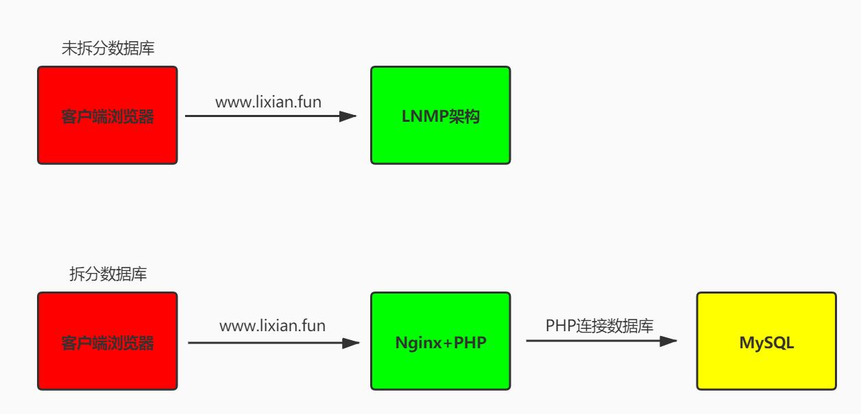 【Linux运维架构】第十二篇 LNMP企业架构之数据库拆分