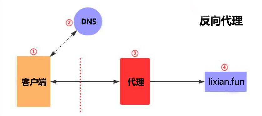 【Linux运维架构】第十三篇 Nginx代理服务详解实战