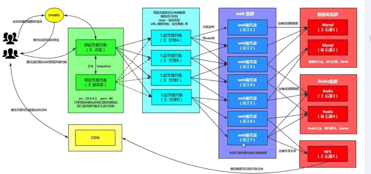 Linux运维架构】LNMP企业架构之四层负载均衡