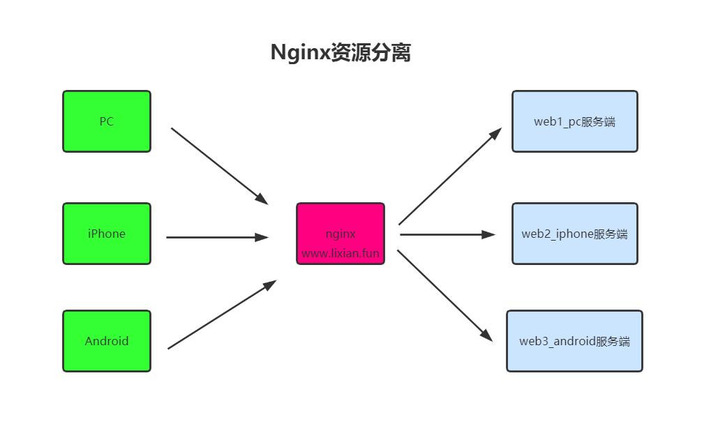【Linux运维架构】LNMP企业架构之nginx资源分离实战