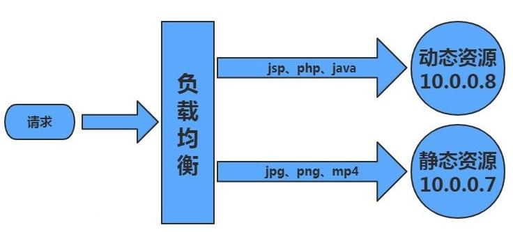 【Linux运维架构】LNMP企业架构之nginx动静分离