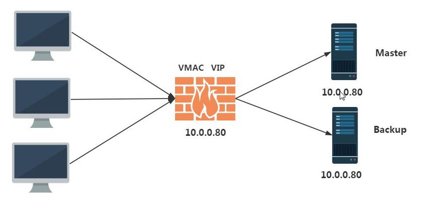 【Linux运维架构】LNMP企业架构之负载均衡keepalived高可用