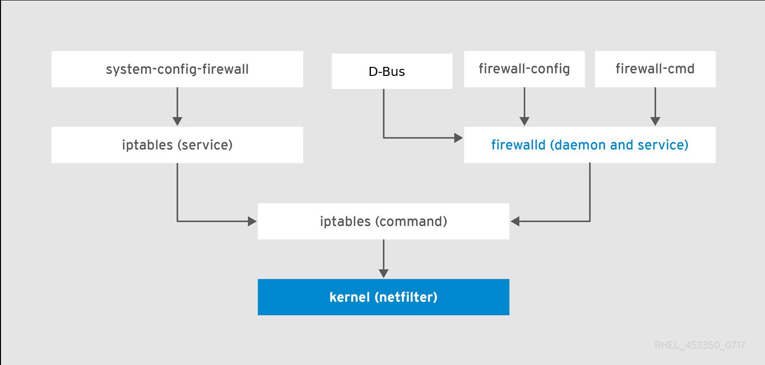 【Linux运维架构】企业级防火墙——Firewalld