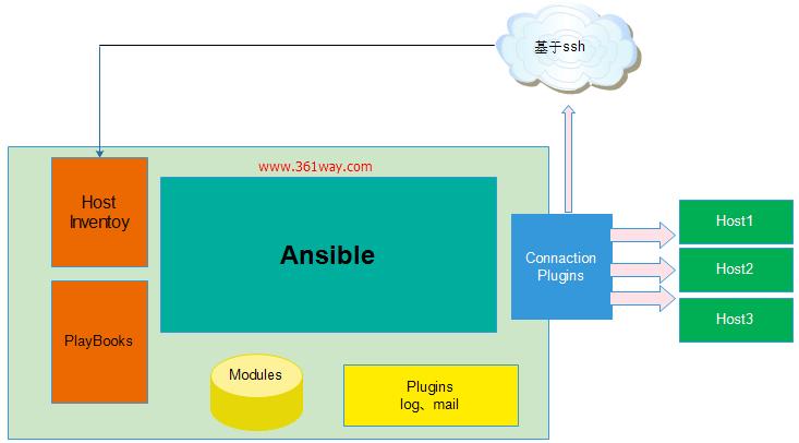Ansible自动化基础配置