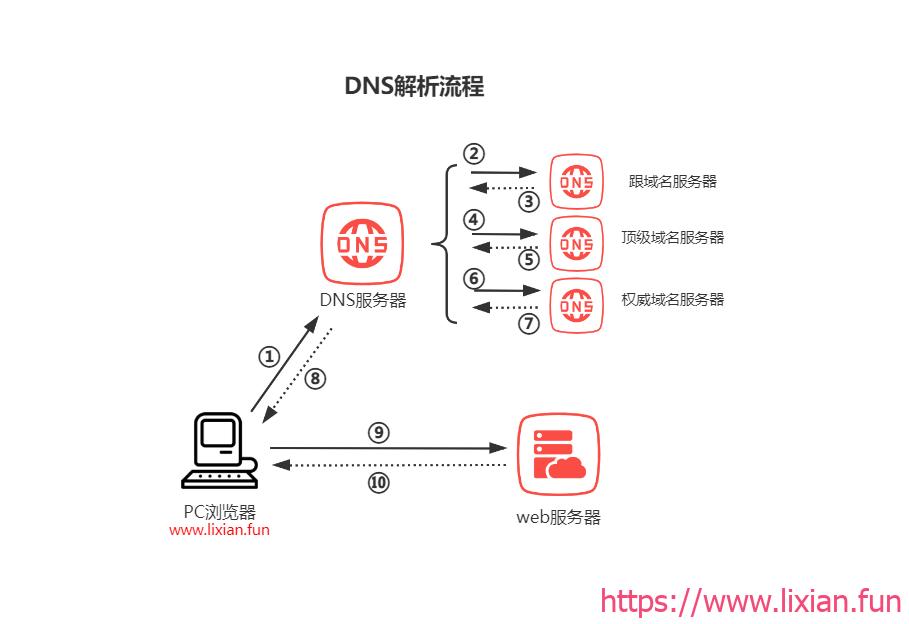 大型企业架构部署之搭建DNS服务器