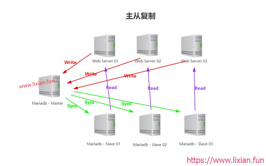 大型企业架构部署之MySQL集群MHA高可用与数据库主从复制