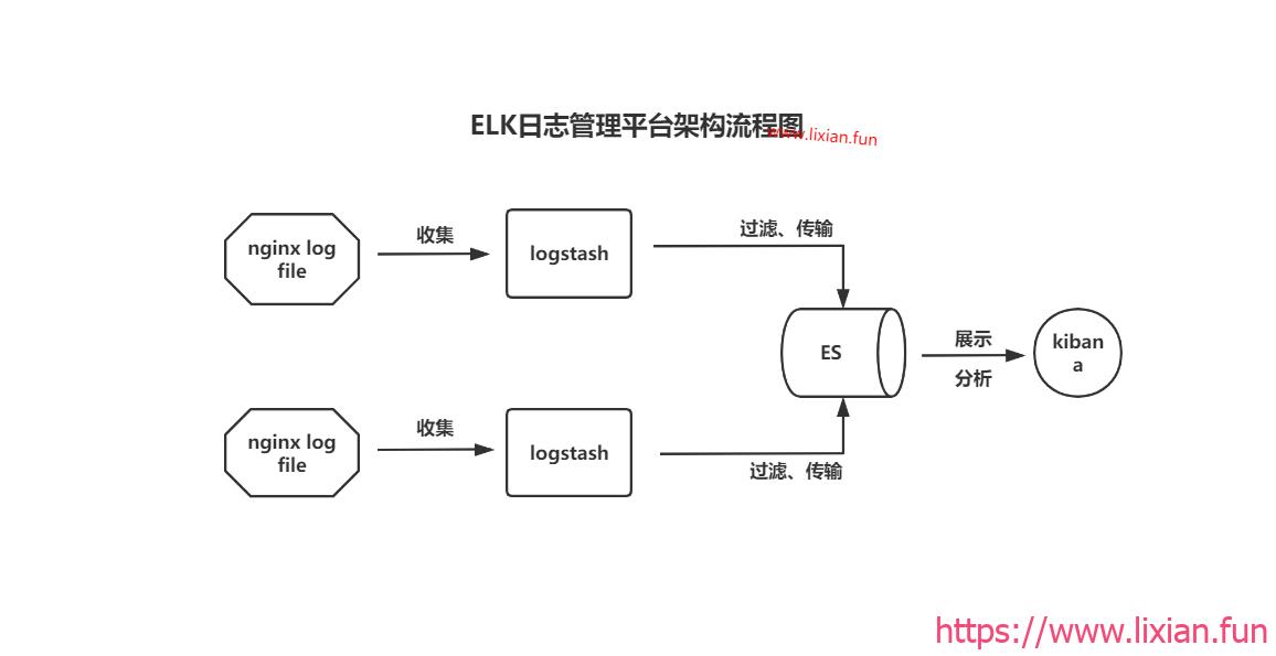 大型企业架构部署之构建企业级ELK日志分析系统