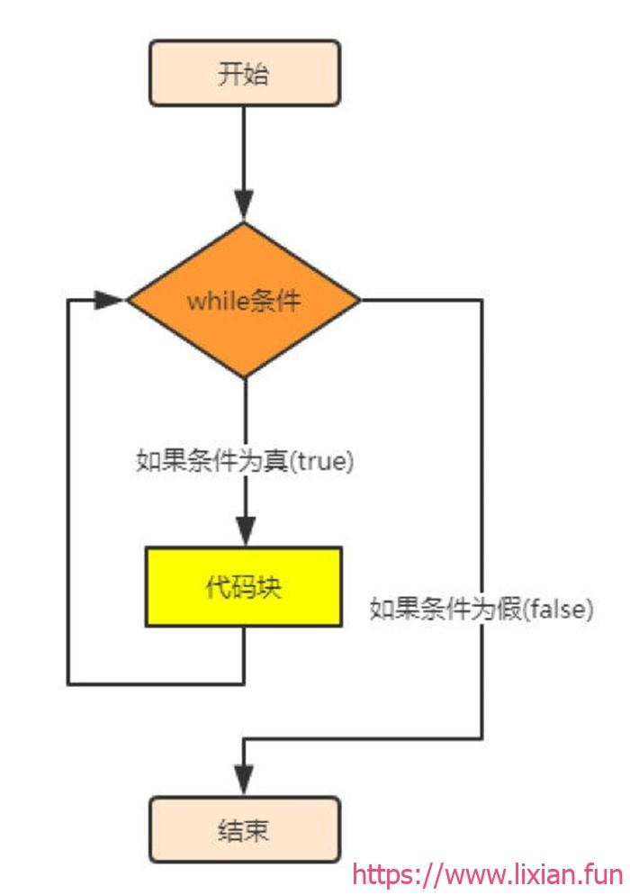 Shell脚本编程学习——循环语句之while循环【显哥出品,必为精品】
