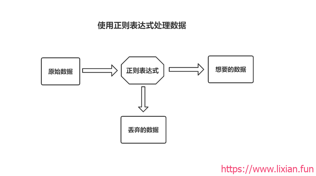 Shell脚本编程学习——Shell正则表达式应用【显哥出品,必为精品】