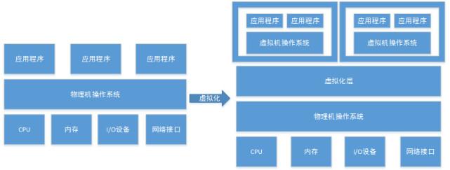 云计算系列之Kvm虚拟化简介【显哥出品,必为精品】
