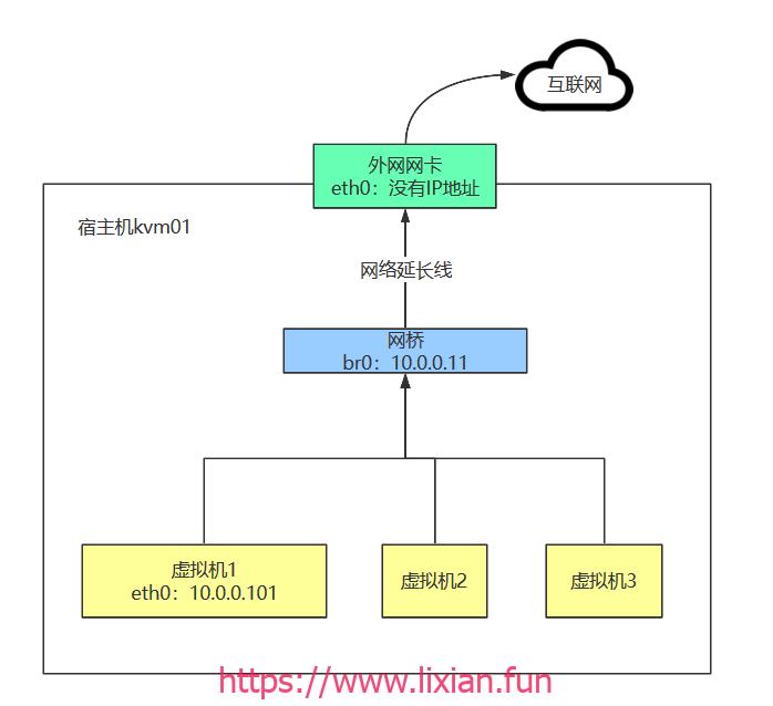 Kvm虚拟机的桥接网络实战【显哥出品,必为精品】