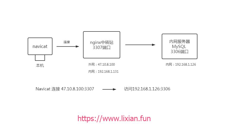 使用Nginx代理实现数据库端口转发,外网连接内网端口【显哥出品,必为精品】