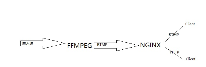 Nginx搭建流媒体服务器详解(RTMP和HLS)【显哥出品,必为精品】